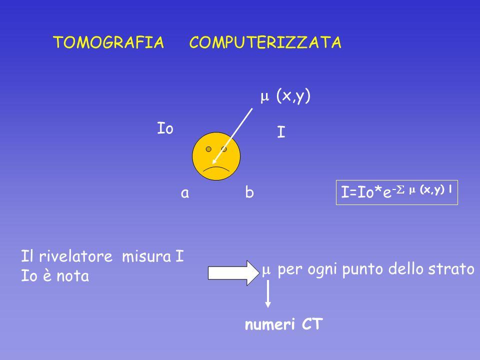 TOMOGRAFIA COMPUTERIZZATA ab I (x,y) I=Io*e - (x,y) l Il rivelatore misura I Io è nota per ogni punto dello strato numeri CT Io
