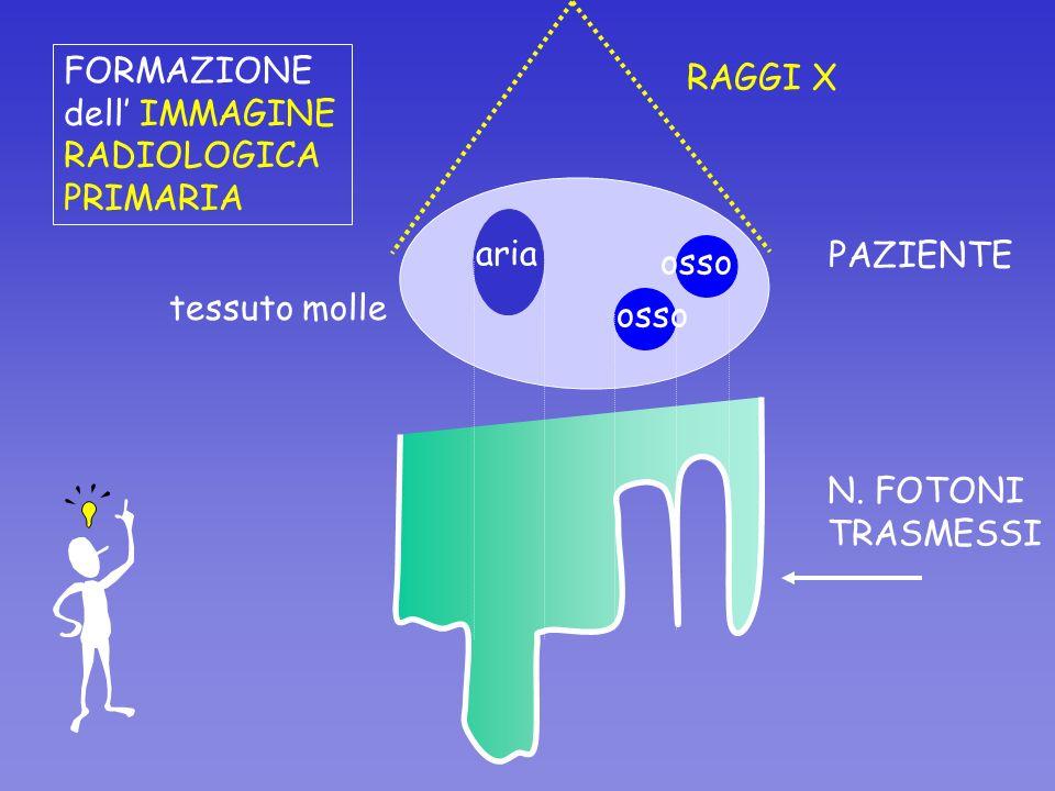 aria osso tessuto molle RAGGI X N. FOTONI TRASMESSI FORMAZIONE dell IMMAGINE RADIOLOGICA PRIMARIA PAZIENTE