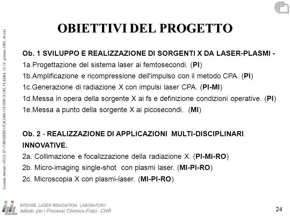 INTENSE LASER IRRADIATION LABORATORY Istituto per i Processi Chimico-Fisici - CNR Leonida Antonio GIZZI, IV CONGRESSO ITALIANO DI FISICA DEL PLASMA, 1