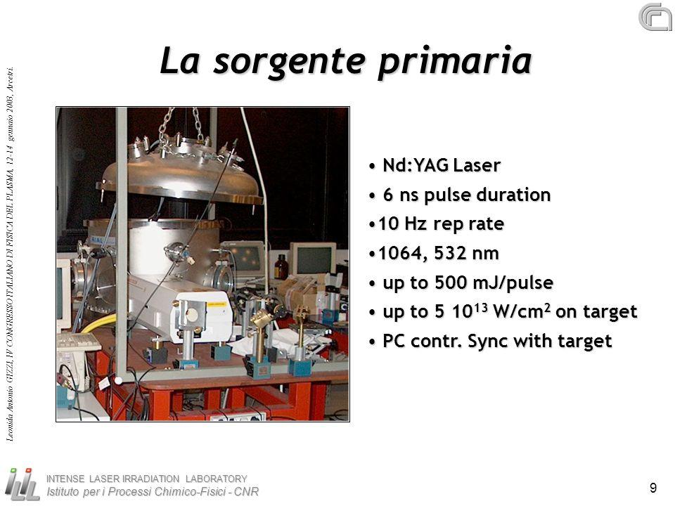 INTENSE LASER IRRADIATION LABORATORY Istituto per i Processi Chimico-Fisici - CNR Leonida Antonio GIZZI, IV CONGRESSO ITALIANO DI FISICA DEL PLASMA, 12-14 gennaio 2003, Arcetri.