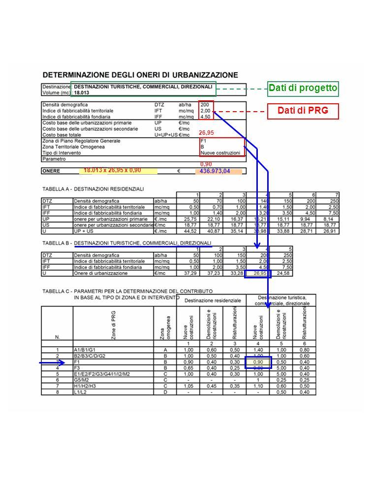 Dati di progetto Dati di PRG 26,95 0,90 18.013 x 26,95 x 0,90 436.973,04