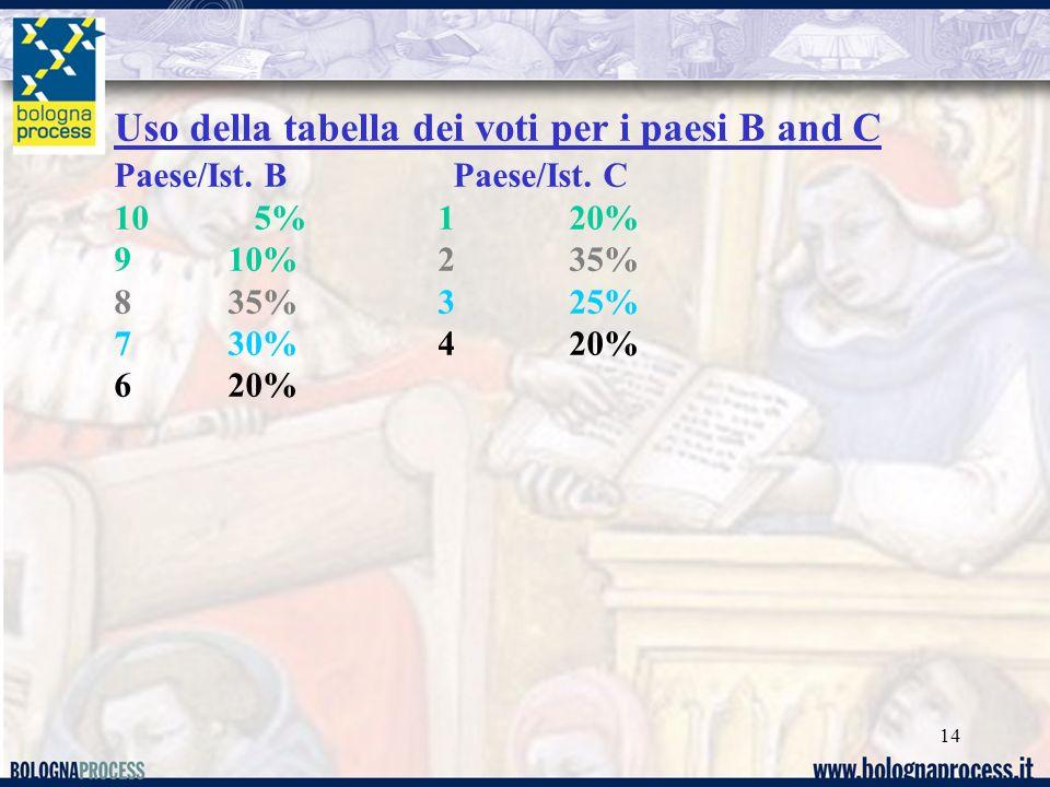 14 Uso della tabella dei voti per i paesi B and C Paese/Ist. B Paese/Ist. C 10 5% 1 20% 9 10% 2 35% 8 35% 3 25% 7 30% 4 20% 6 20%
