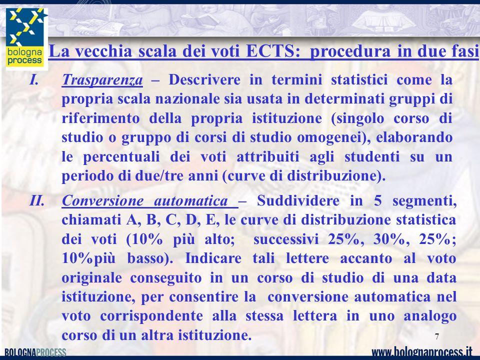 7 I.Trasparenza – Descrivere in termini statistici come la propria scala nazionale sia usata in determinati gruppi di riferimento della propria istitu