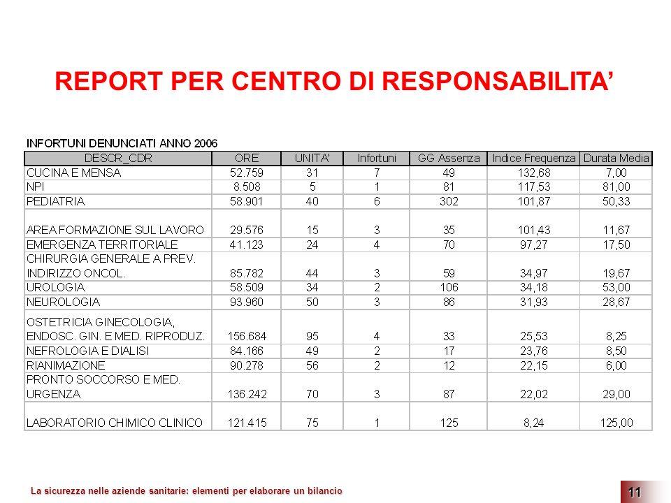 La sicurezza nelle aziende sanitarie: elementi per elaborare un bilancio 11 REPORT PER CENTRO DI RESPONSABILITA