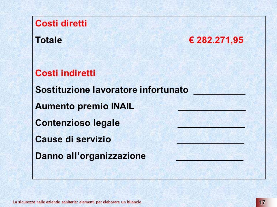 La sicurezza nelle aziende sanitarie: elementi per elaborare un bilancio 17 Costi diretti Totale 282.271,95 Costi indiretti Sostituzione lavoratore infortunato __________ Aumento premio INAIL _____________ Contenzioso legale _____________ Cause di servizio _____________ Danno allorganizzazione _____________