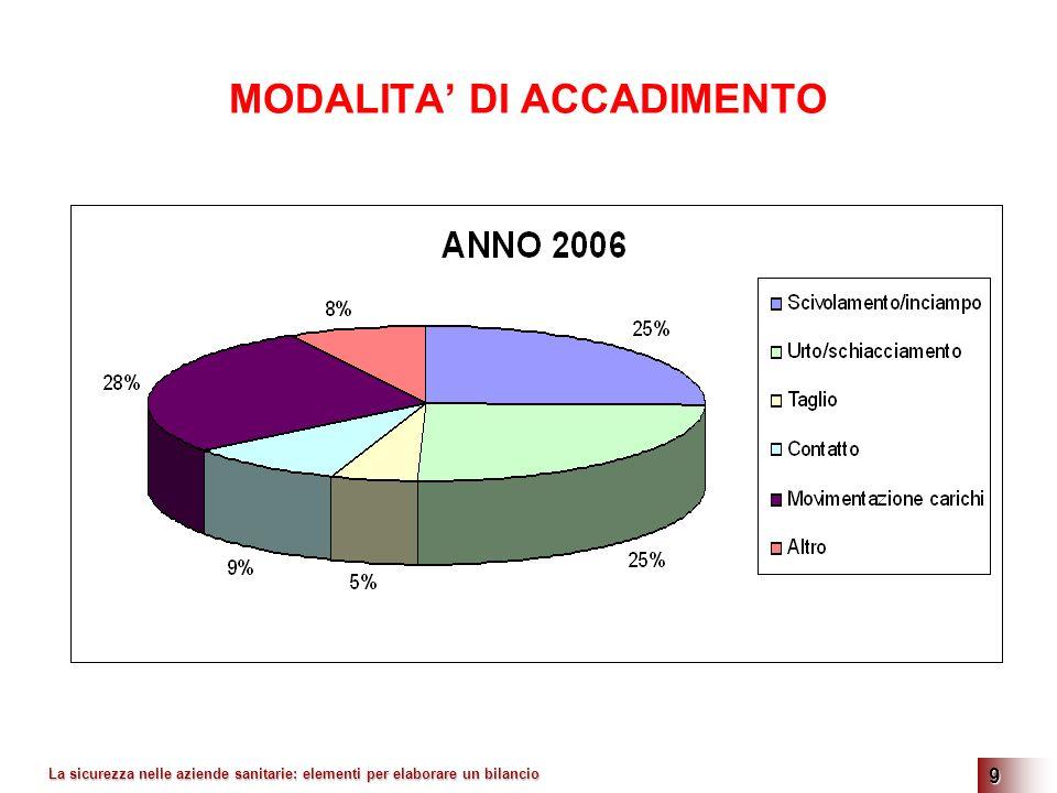 La sicurezza nelle aziende sanitarie: elementi per elaborare un bilancio 9 MODALITA DI ACCADIMENTO