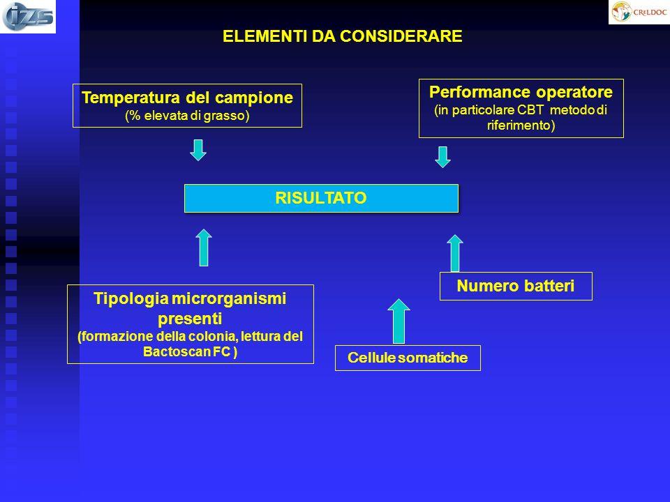 RISULTATO Temperatura del campione (% elevata di grasso) Performance operatore (in particolare CBT metodo di riferimento) Tipologia microrganismi presenti (formazione della colonia, lettura del Bactoscan FC ) Numero batteri ELEMENTI DA CONSIDERARE Cellule somatiche