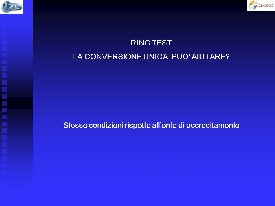 RING TEST LA CONVERSIONE UNICA PUO AIUTARE? Stesse condizioni rispetto allente di accreditamento