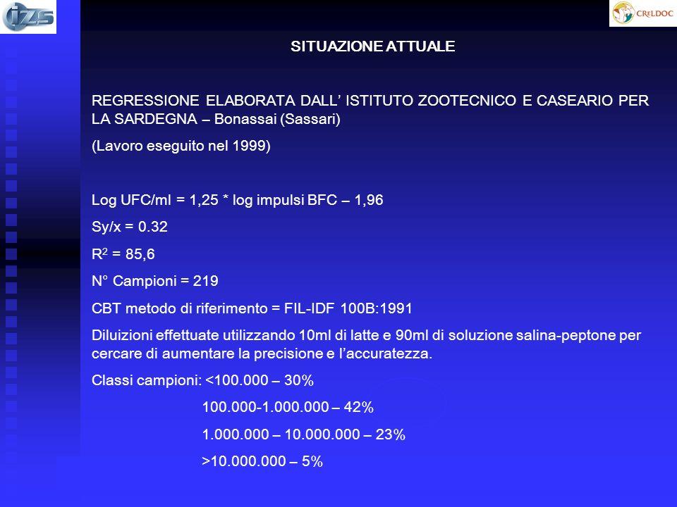 SITUAZIONE ATTUALE REGRESSIONE ELABORATA DALL ISTITUTO ZOOTECNICO E CASEARIO PER LA SARDEGNA – Bonassai (Sassari) (Lavoro eseguito nel 1999) Log UFC/ml = 1,25 * log impulsi BFC – 1,96 Sy/x = 0.32 R 2 = 85,6 N° Campioni = 219 CBT metodo di riferimento = FIL-IDF 100B:1991 Diluizioni effettuate utilizzando 10ml di latte e 90ml di soluzione salina-peptone per cercare di aumentare la precisione e laccuratezza.
