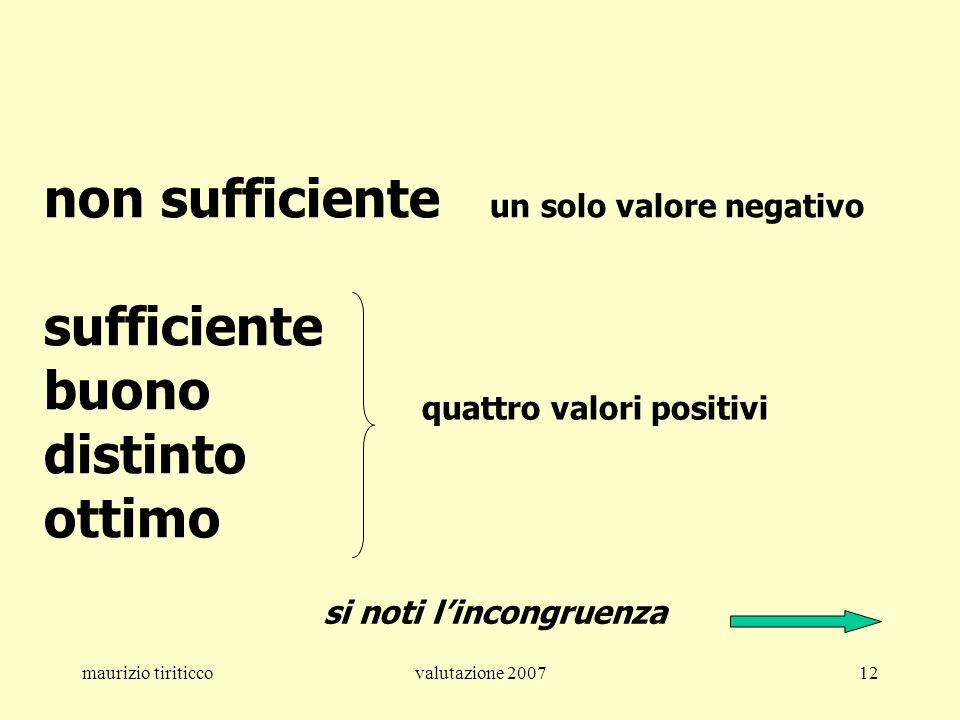 maurizio tiriticcovalutazione 200712 non sufficiente un solo valore negativo sufficiente buono distinto ottimo quattro valori positivi si noti lincong