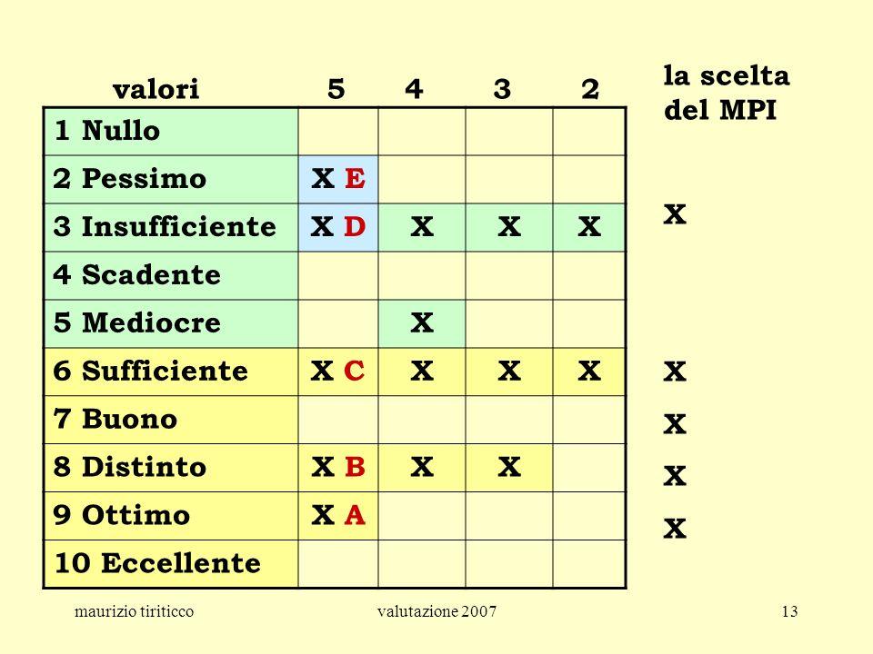 maurizio tiriticcovalutazione 200713 1 Nullo 2 PessimoX E 3 InsufficienteX DXXX 4 Scadente 5 MediocreX 6 SufficienteX CXXX 7 Buono 8 DistintoX BXX 9 O