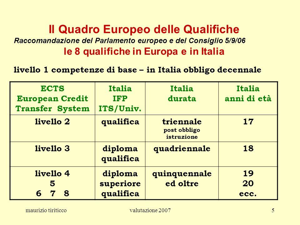 maurizio tiriticcovalutazione 20075 ECTS European Credit Transfer System Italia IFP ITS/Univ. Italia durata Italia anni di età livello 2qualificatrien