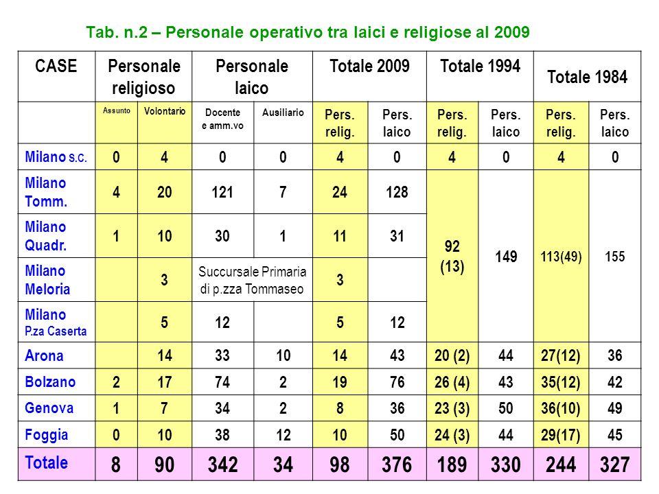 Tab. n.2 – Personale operativo tra laici e religiose al 2009 CASEPersonale religioso Personale laico Totale 2009Totale 1994 Totale 1984 Assunto Volont