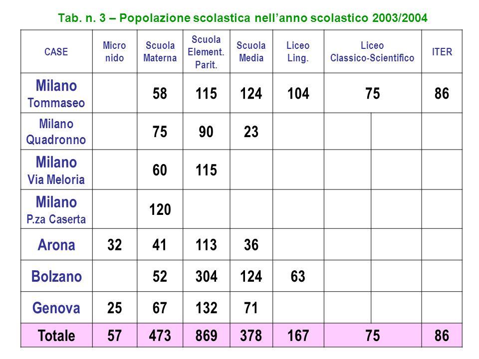 Tab. n. 3 – Popolazione scolastica nellanno scolastico 2003/2004 CASE Micro nido Scuola Materna Scuola Element. Parit. Scuola Media Liceo Ling. Liceo