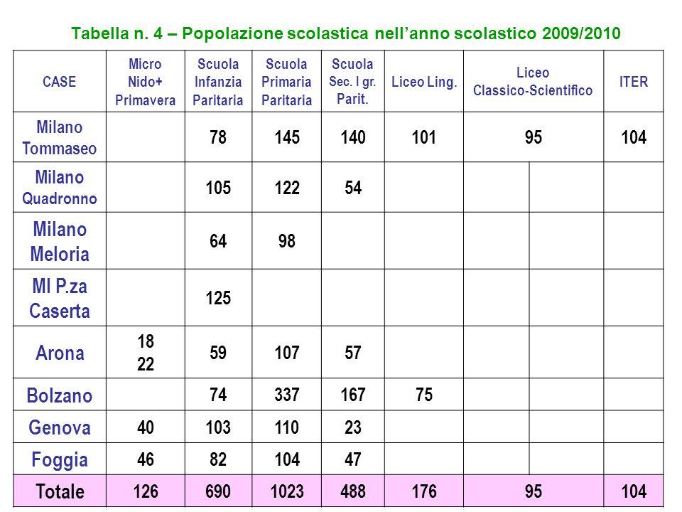 Tabella n. 4 – Popolazione scolastica nellanno scolastico 2009/2010 CASE Micro Nido+ Primavera Scuola Infanzia Paritaria Scuola Primaria Paritaria Scu