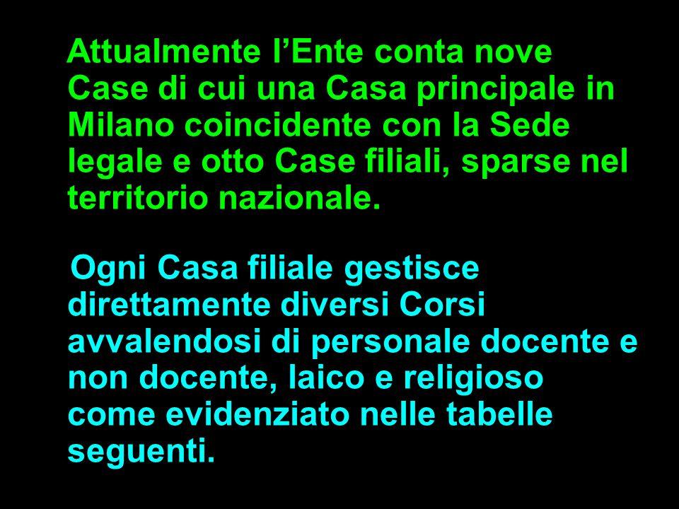 Attualmente lEnte conta nove Case di cui una Casa principale in Milano coincidente con la Sede legale e otto Case filiali, sparse nel territorio nazio