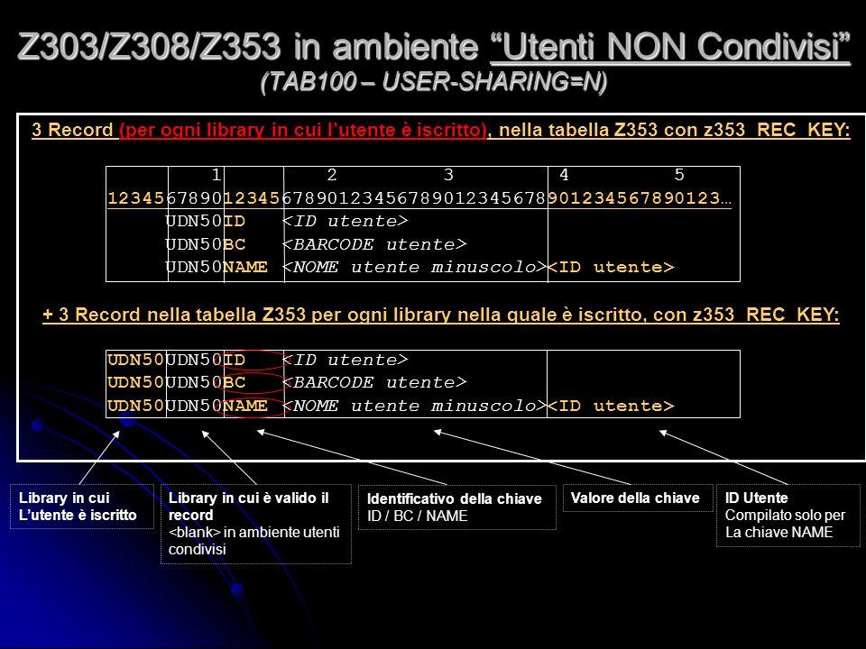 3 Record (per ogni library in cui lutente è iscritto), nella tabella Z353 con z353_REC_KEY: 1 2 3 4 5 12345678901234567890123456789012345678901234567890123… UDN50ID UDN50BC UDN50NAME + 3 Record nella tabella Z353 per ogni library nella quale è iscritto, con z353_REC_KEY: UDN50UDN50ID UDN50UDN50BC UDN50UDN50NAME Z303/Z308/Z353 in ambiente Utenti NON Condivisi (TAB100 – USER-SHARING=N) Library in cui Lutente è iscritto Library in cui è valido il record in ambiente utenti condivisi Identificativo della chiave ID / BC / NAME Valore della chiaveID Utente Compilato solo per La chiave NAME