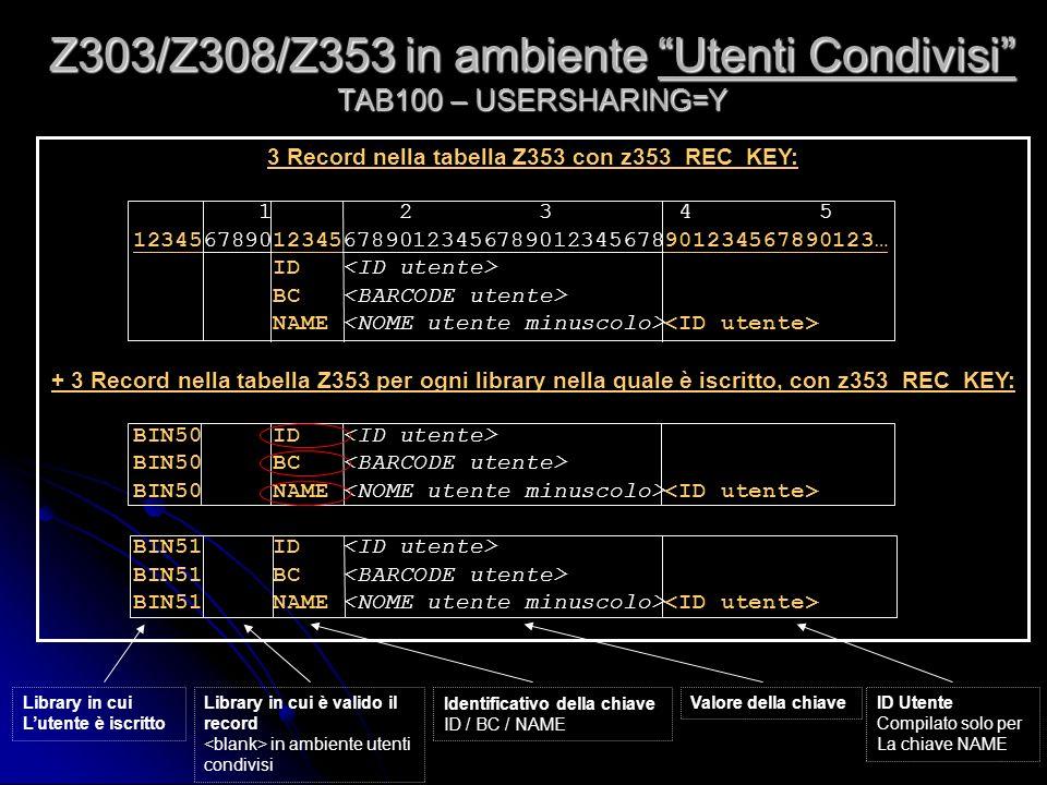 3 Record nella tabella Z353 con z353_REC_KEY: 1 2 3 4 5 12345678901234567890123456789012345678901234567890123… ID BC NAME + 3 Record nella tabella Z353 per ogni library nella quale è iscritto, con z353_REC_KEY: BIN50 ID BIN50 BC BIN50 NAME BIN51 ID BIN51 BC BIN51 NAME Z303/Z308/Z353 in ambiente Utenti Condivisi TAB100 – USERSHARING=Y Library in cui Lutente è iscritto Library in cui è valido il record in ambiente utenti condivisi Identificativo della chiave ID / BC / NAME Valore della chiaveID Utente Compilato solo per La chiave NAME