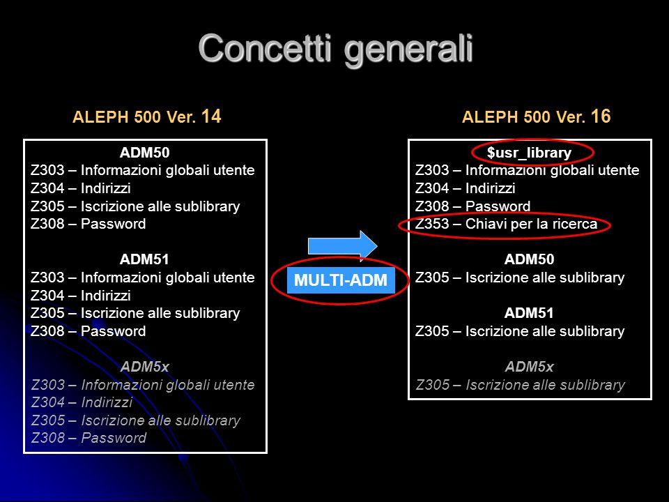 Concetti generali ADM50 Z303 – Informazioni globali utente Z304 – Indirizzi Z305 – Iscrizione alle sublibrary Z308 – Password ADM51 Z303 – Informazion