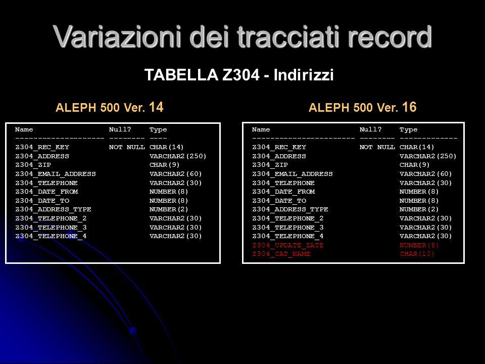 Name Null? Type ----------------------- -------- ------------- Z304_REC_KEY NOT NULL CHAR(14) Z304_ADDRESS VARCHAR2(250) Z304_ZIP CHAR(9) Z304_EMAIL_A