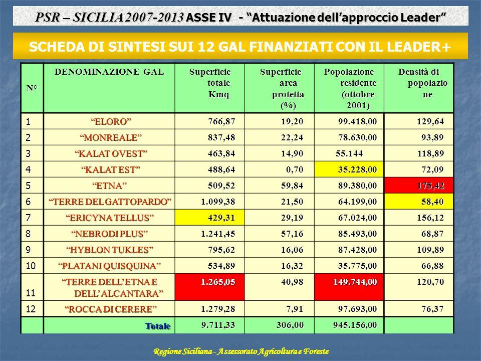 SCHEDA DI SINTESI SUI 12 GAL FINANZIATI CON IL LEADER+N° DENOMINAZIONE GAL Superficie totale Kmq Superficie area protetta (%) Superficie area protetta (%) Popolazione residente (ottobre 2001) Densità di popolazio ne 1 ELORO ELORO 766,87 766,87 19,20 19,20 99.418,00 99.418,00 129,64 129,64 2 MONREALE MONREALE 837,48 837,48 22,24 22,24 78.630,00 78.630,00 93,89 93,89 3 KALAT OVEST KALAT OVEST 463,84 463,84 14,90 14,9055.144 118,89 118,89 4 KALAT EST KALAT EST 488,64 488,64 0,70 0,70 35.228,00 35.228,00 72,09 72,09 5ETNA 509,52 509,52 59,84 59,84 89.380,00 89.380,00 175,42 175,42 6 TERRE DEL GATTOPARDO 1.099,38 1.099,38 21,50 21,50 64.199,00 64.199,00 58,40 58,40 7 ERICYNA TELLUS 429,31 429,31 29,19 29,19 67.024,00 67.024,00 156,12 156,12 8 NEBRODI PLUS 1.241,45 1.241,45 57,16 57,16 85.493,00 85.493,00 68,87 68,87 9 HYBLON TUKLES 795,62 795,62 16,06 16,06 87.428,00 87.428,00 109,89 109,89 10 PLATANI QUISQUINA 534,89 534,89 16,32 16,32 35.775,00 35.775,00 66,88 66,88 11 TERRE DELLETNA E DELLALCANTARA 1.265,05 1.265,05 40,98 40,98 149.744,00 149.744,00 120,70 120,70 12 ROCCA DI CERERE ROCCA DI CERERE 1.279,28 1.279,28 7,91 7,91 97.693,00 97.693,00 76,37 76,37 Totale Totale 9.711,33 9.711,33 306,00 306,00 945.156,00 945.156,00 Regione Siciliana - Assessorato Agricoltura e Foreste PSR – SICILIA 2007-2013 ASSE IV - Attuazione dellapproccio Leader