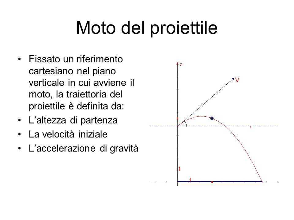 Moto del proiettile Fissato un riferimento cartesiano nel piano verticale in cui avviene il moto, la traiettoria del proiettile è definita da: Laltezz