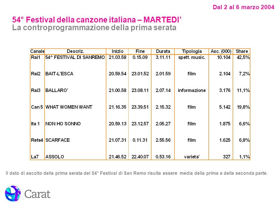 Dal 2 al 6 marzo 2004 Il dato di ascolto della prima serata del 54° Festival di San Remo risulta essere media della prima e della seconda parte. 54° F