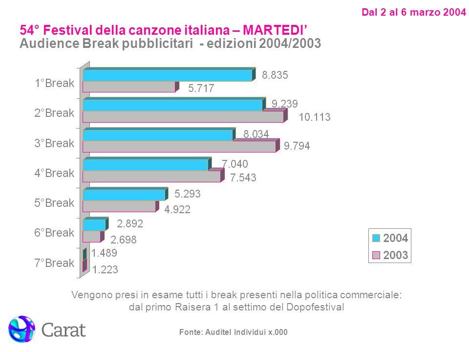 Dal 2 al 6 marzo 2004 Fonte: Auditel Individui x.000 54° Festival della canzone italiana – MARTEDI Audience Break pubblicitari - edizioni 2004/2003 Ve