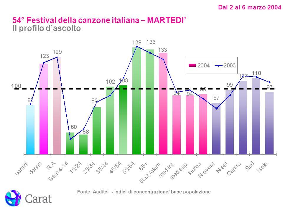 Dal 2 al 6 marzo 2004 Fonte: Auditel - Indici di concentrazione/ base popolazione 100 54° Festival della canzone italiana – MARTEDI Il profilo dascolt