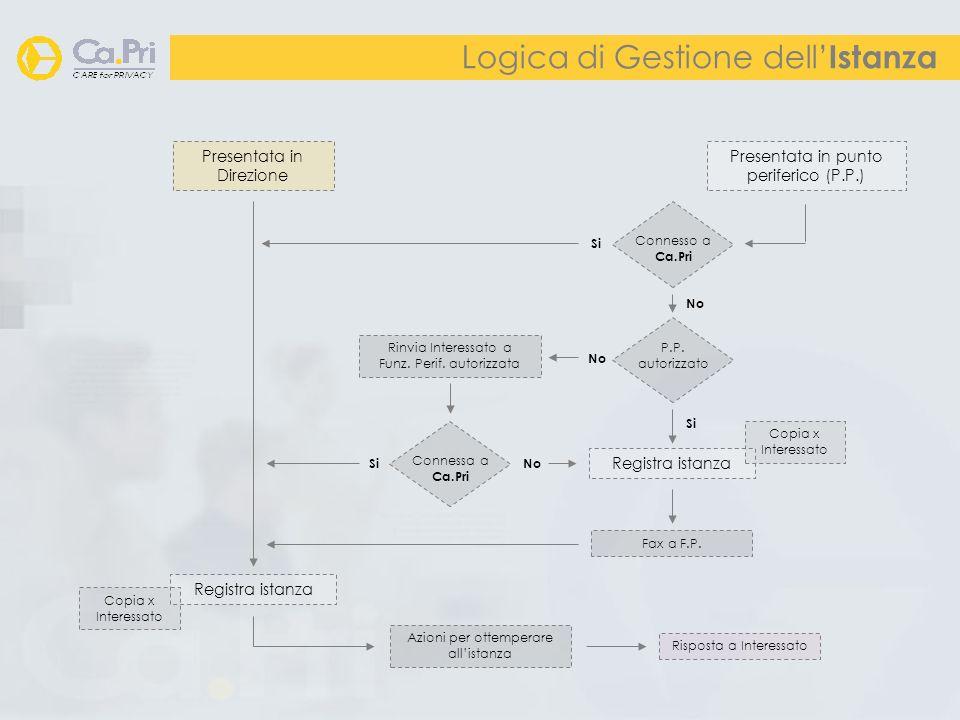 Logica di Gestione dell Istanza Presentata in Direzione Presentata in punto periferico (P.P.) Connesso a Ca.Pri Si Registra istanza Copia x Interessat