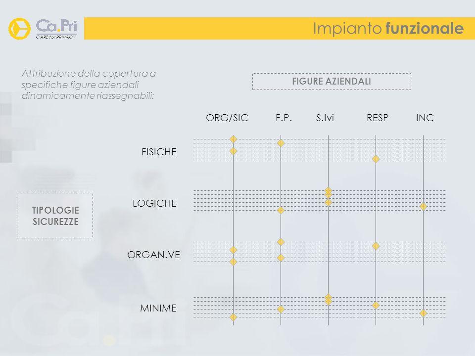 Impianto funzionale TIPOLOGIE SICUREZZE FISICHE LOGICHE ORGAN.VE MINIME ORG/SIC F.P. S.Ivi RESP INC Attribuzione della copertura a specifiche figure a