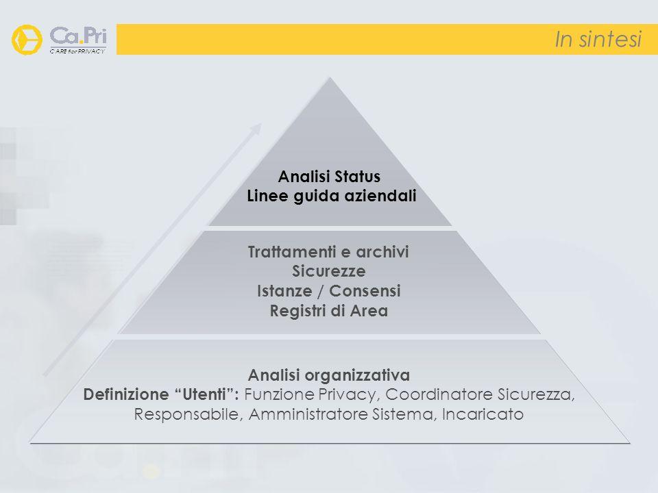 In sintesi Analisi organizzativa Definizione Utenti: Funzione Privacy, Coordinatore Sicurezza, Responsabile, Amministratore Sistema, Incaricato Tratta