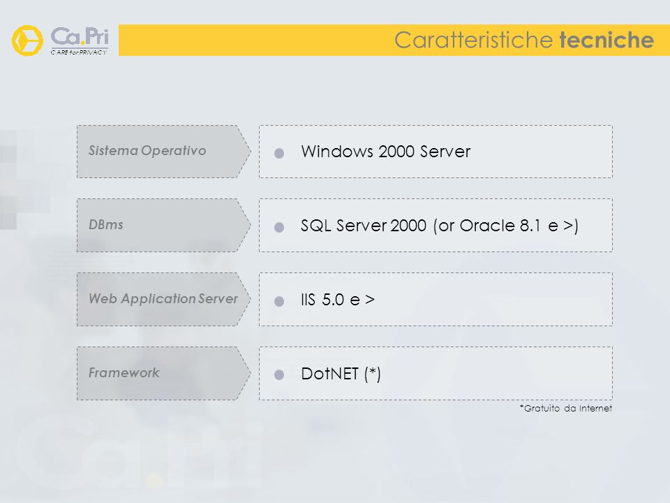 Caratteristiche tecniche Sistema Operativo Windows 2000 Server DBms SQL Server 2000 (or Oracle 8.1 e >) Web Application Server IIS 5.0 e > Framework DotNET (*) *Gratuito da Internet