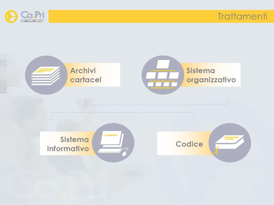 Trattamenti Sistema organizzativo Archivi cartacei Sistema informativo Codice