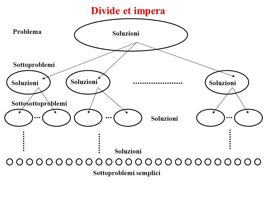Problema Sottoproblemi Sottosottoproblemi Sottoproblemi semplici Divide et impera Soluzioni