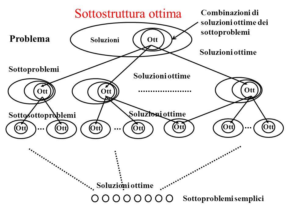 Problema Ott Soluzioni Sottoproblemi Sottosottoproblemi Sottoproblemi semplici Sottostruttura ottima Soluzioni ottime Ott Soluzioni ottime Combinazioni di soluzioni ottime dei sottoproblemi