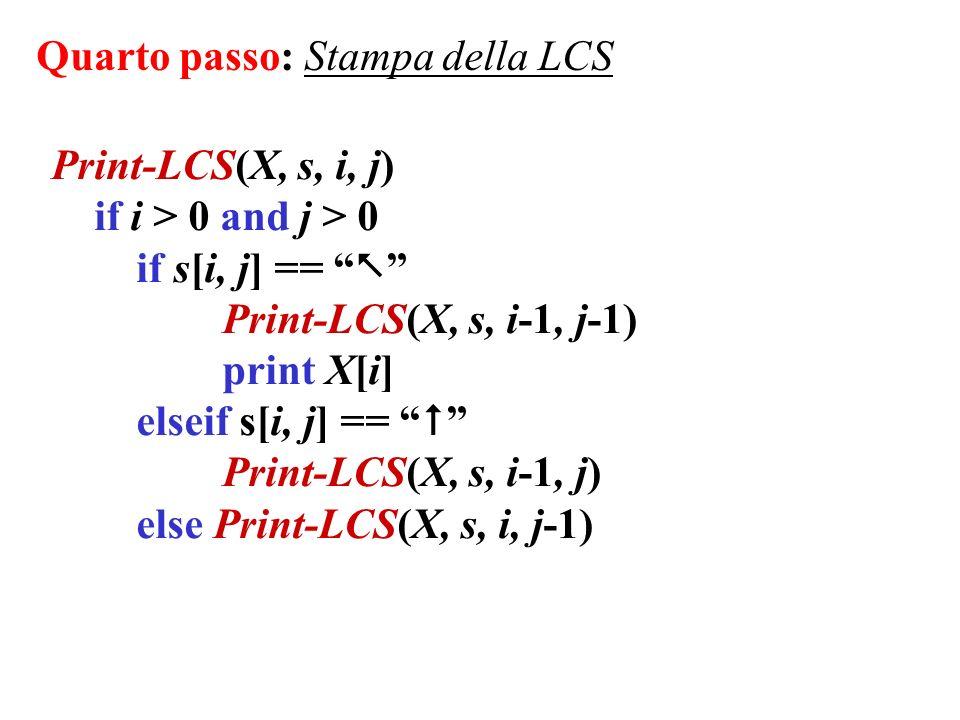 0 1 00 0 0 0 0 1 1 1 1 2 2 3 0 1 1 1 1 2 2 2 2 2 3 4 3 4 4 Metodo top-down Esempio X=ABCBDAB Y=BDCABA i 065432 0123456701234567 j CDB 1 BAA ABCBDABABCBDAB Y X cscs cscs cscs cscs cscs cscs cscs cscs