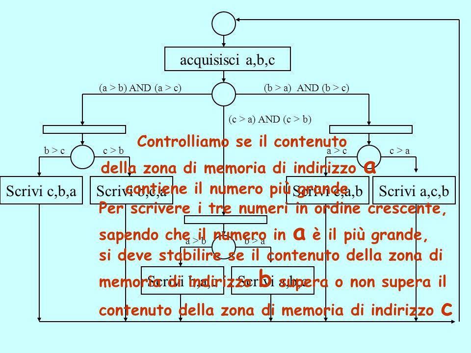acquisisci a,b,c (a > b) AND (a > c)(b > a) AND (b > c) (c > a) AND (c > b) Scrivi c,b,aScrivi b,c,aScrivi c,a,bScrivi a,c,b b > cc > b Scrivi b,a,cScrivi a,b,c a > bb > a a > cc > a Controlliamo se il contenuto della zona di memoria di indirizzo a contiene il numero più grande Per scrivere i tre numeri in ordine crescente, sapendo che il numero in a è il più grande, si deve stabilire se il contenuto della zona di memoria di indirizzo b supera o non supera il contenuto della zona di memoria di indirizzo c