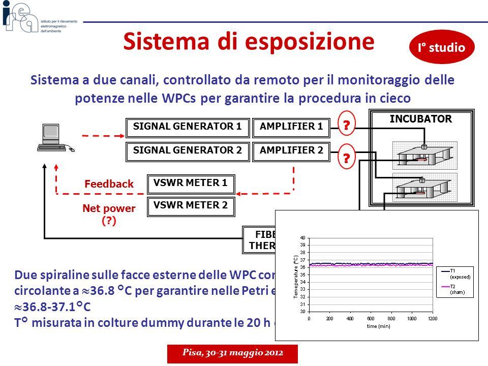 Sistema di esposizione Sistema a due canali, controllato da remoto per il monitoraggio delle potenze nelle WPCs per garantire la procedura in cieco Du