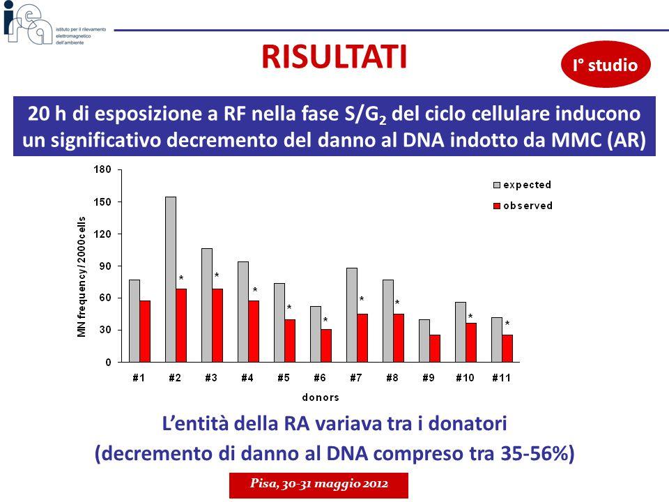 *P<0.01 20 h di esposizione a RF nella fase S/G 2 del ciclo cellulare inducono un significativo decremento del danno al DNA indotto da MMC (AR) Pisa,