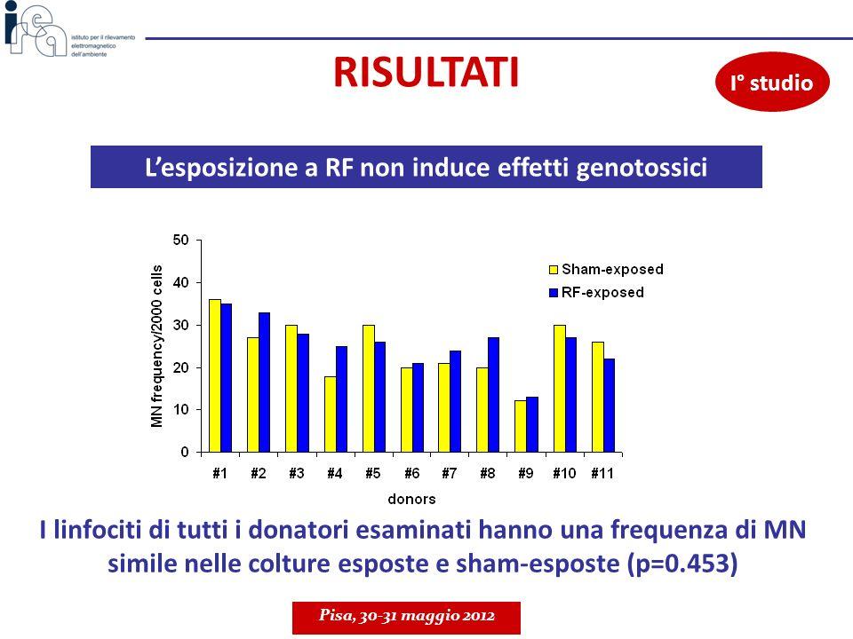I linfociti di tutti i donatori esaminati hanno una frequenza di MN simile nelle colture esposte e sham-esposte (p=0.453) Pisa, 30-31 maggio 2012 RISU