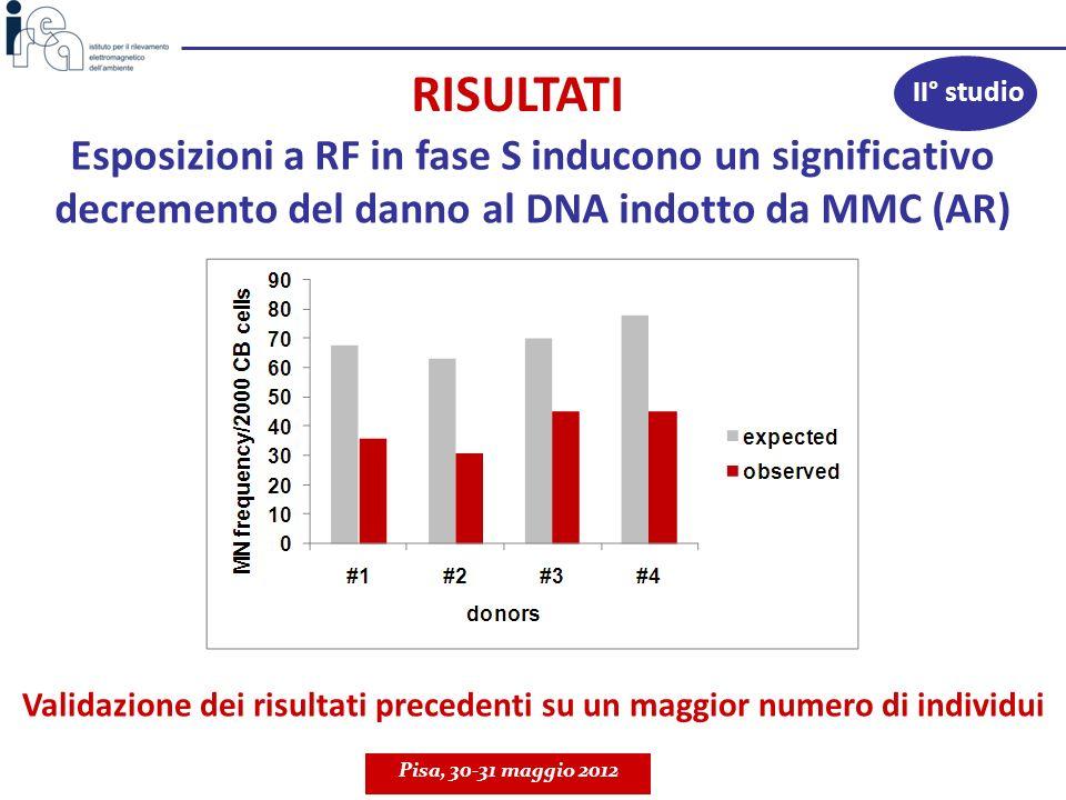 RISULTATI Esposizioni a RF in fase S inducono un significativo decremento del danno al DNA indotto da MMC (AR) Validazione dei risultati precedenti su
