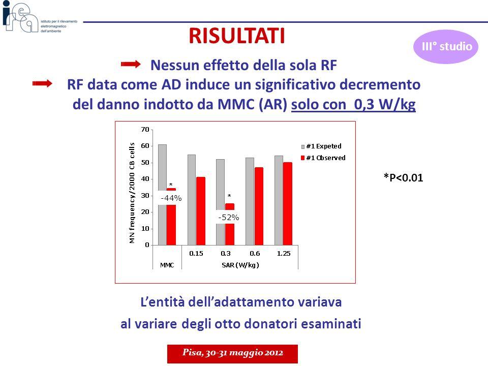 Lentità delladattamento variava al variare degli otto donatori esaminati Nessun effetto della sola RF RF data come AD induce un significativo decremen