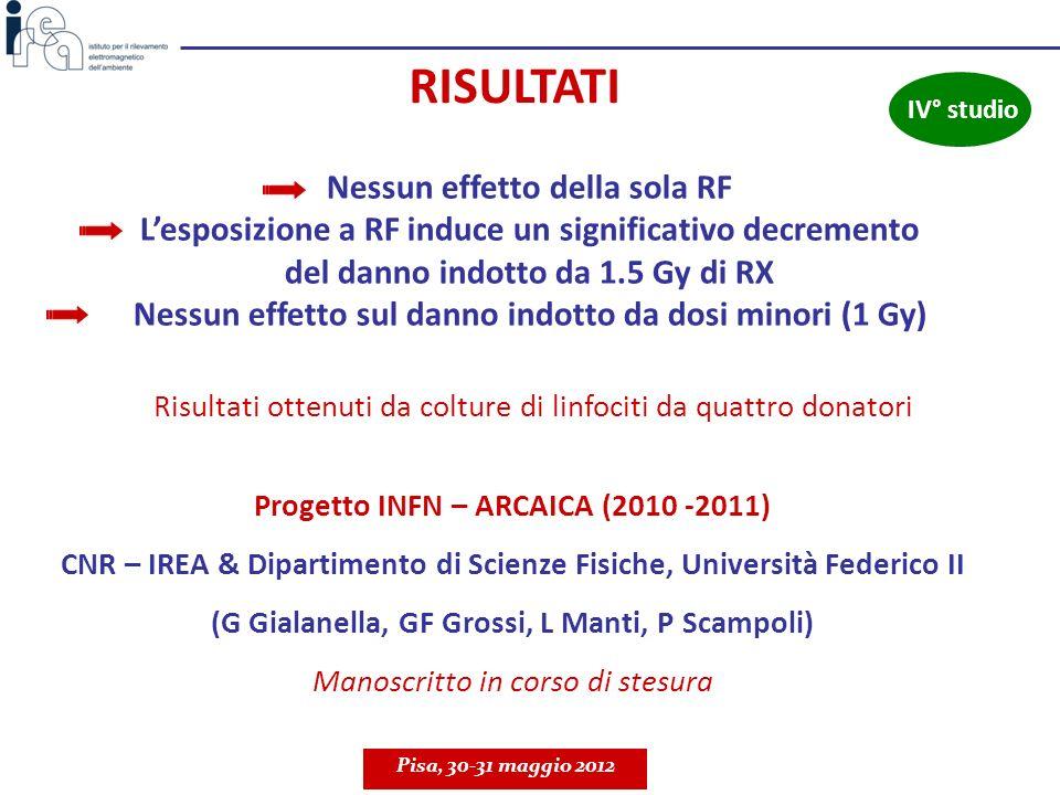 Pisa, 30-31 maggio 2012 IV° studio RISULTATI Nessun effetto della sola RF Lesposizione a RF induce un significativo decremento del danno indotto da 1.