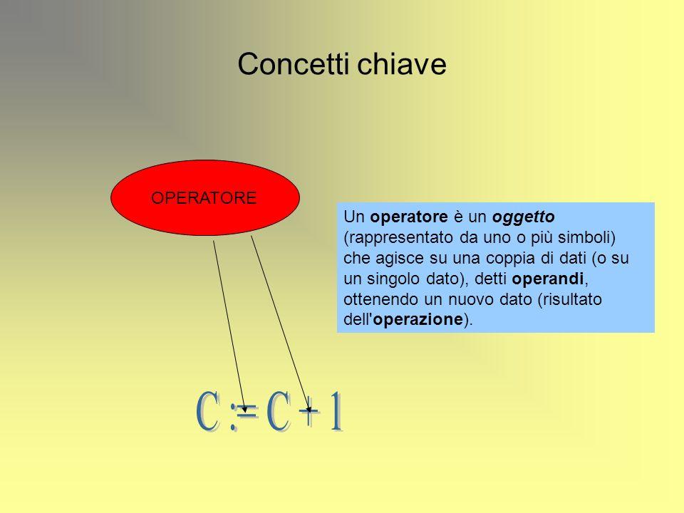Concetti chiave OPERATORE Un operatore è un oggetto (rappresentato da uno o più simboli) che agisce su una coppia di dati (o su un singolo dato), detti operandi, ottenendo un nuovo dato (risultato dell operazione).