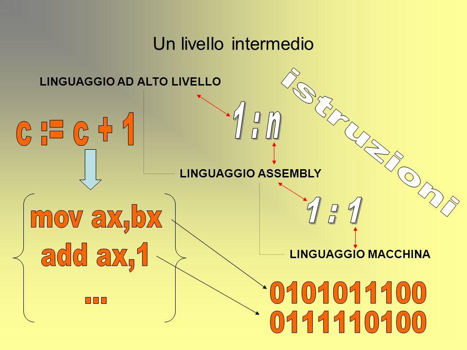 Un livello intermedio LINGUAGGIO AD ALTO LIVELLO LINGUAGGIO ASSEMBLY LINGUAGGIO MACCHINA