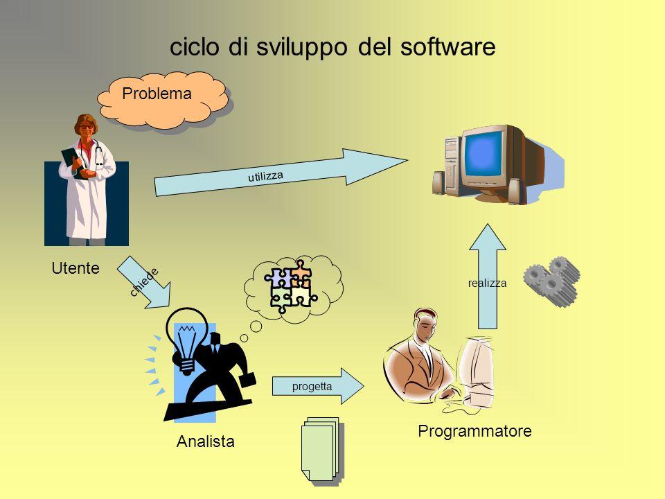 ciclo di sviluppo del software Programmatore Program Pippo; var a,b,c : integer; Begin readln(a); readln(b); c:=a+b; writeln(c); End.