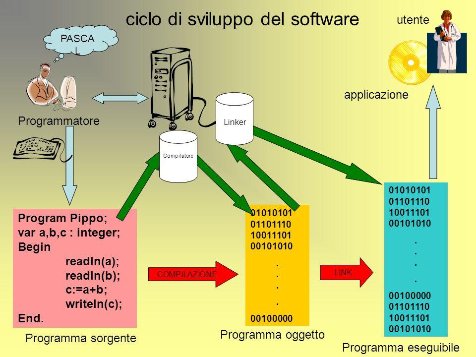 La compilazione Program Pippo; var a,b,c : integer; Begin readln(a); readln(b); c:=a+b; writeln(c); End.