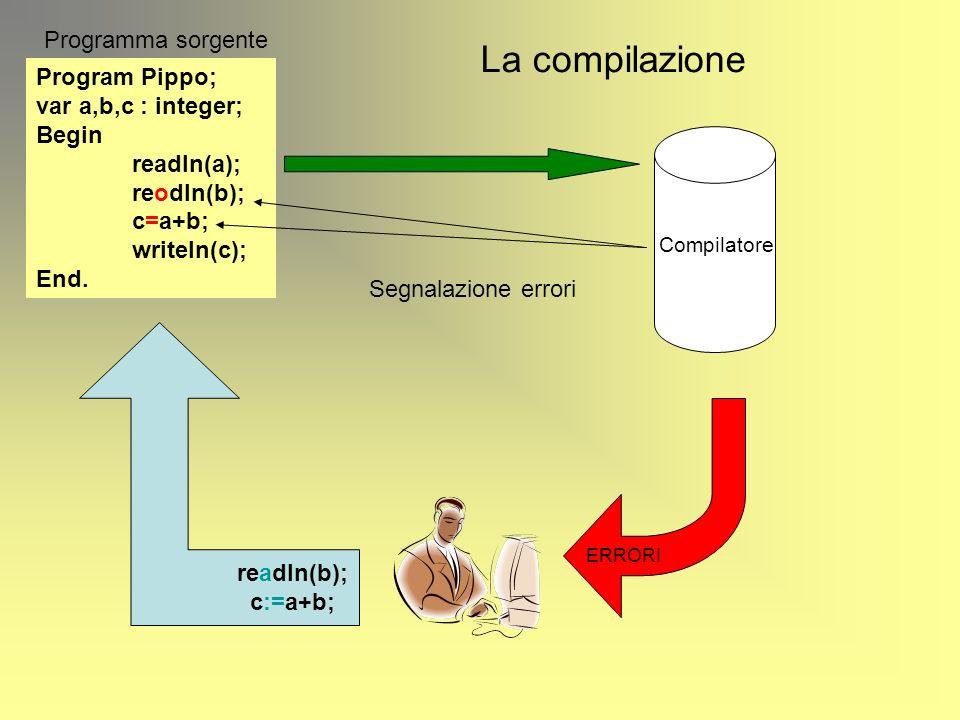 La compilazione Program Pippo; var a,b,c : integer; Begin readln(a); reodln(b); c=a+b; writeln(c); End. Programma sorgente Compilatore ERRORI Correzio