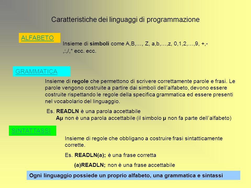 Caratteristiche dei linguaggi di programmazione ALFABETO Insieme di simboli come A,B,…, Z, a,b,…,z, 0,1,2,…,9, +,-,:,/,* ecc. ecc. GRAMMATICA Insieme